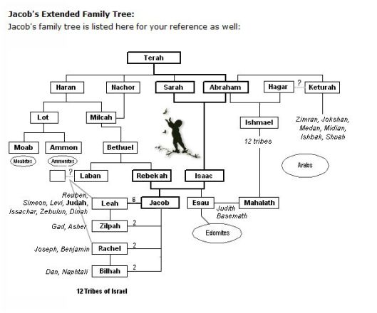 jacobs-extended-family-tree-hebrew4christians